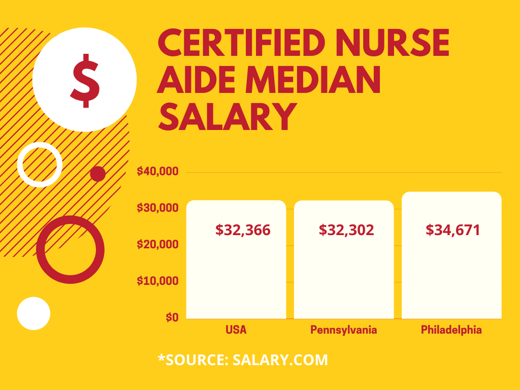 Certified Nurse Aide CNA Certified Nursing Assistant Median Salary in the United States, Pennsylvania, and Philadelphia.